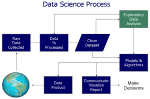 Advanced excel provides the facility for data cleansing