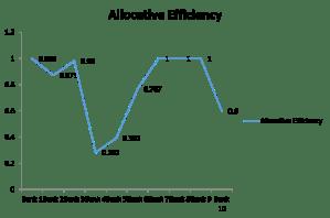Graph showing Allocative efficient banks