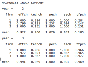 Malmquist index summary from output oriented Malmquist DEA