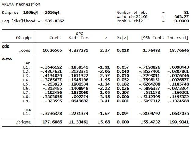 Figure 1: ARIMA Results in STATA