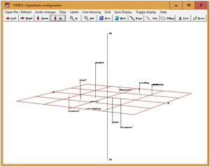 Plot for coordinate values from PINDIS