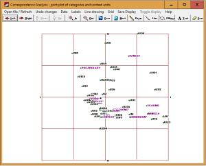 Graphic presentation of Correspondence analysis