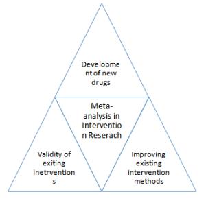 Meta-analysis in disease intervention studies