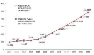 Forecasting public health expenditure by government of India