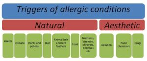 Classification of different types of allergents