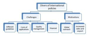 International policies drives pharmaceutical