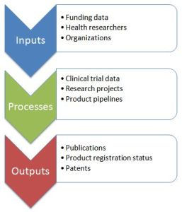 Potential indicators for monitoring health R&D and associated data source types