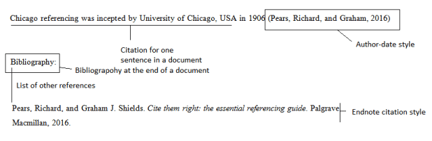 Endnote and author-date referencing