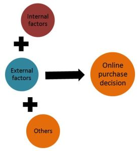 The positive relationship between different factors and online choice of customers
