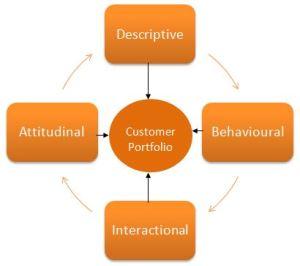 Customer database forming the customer portfolio
