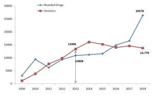Trend line of sales of generic and branded drugs by Jubilant Lifesciences (Source: Compiled by authors)