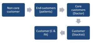 The super core model for pharmaceutical sales