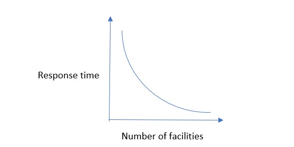 Relationship between facility location decision and response time