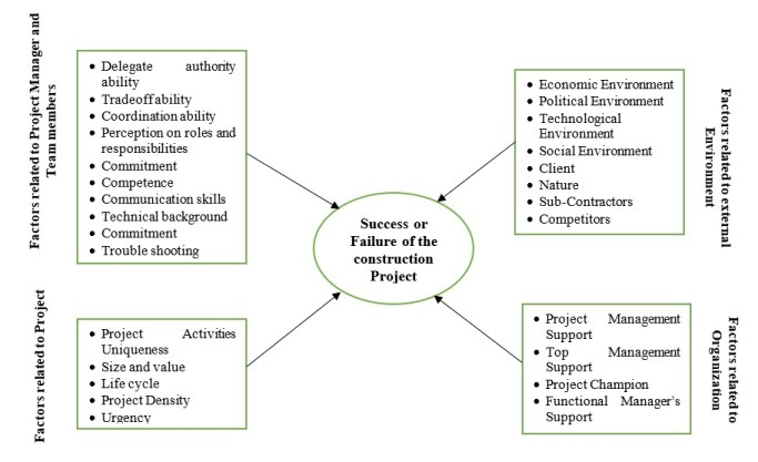 Belassi & Tukel's theory of success for construction projects