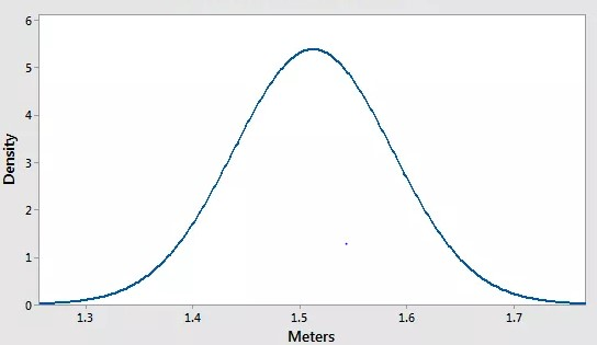 Illustration of normally distributed data