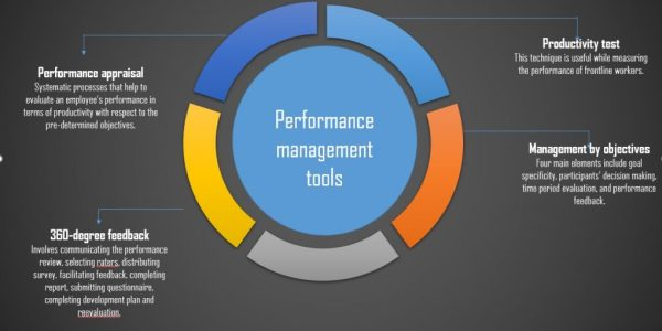 Work performance management tools