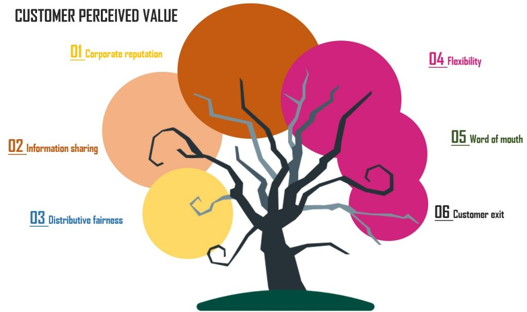 Constituents of customer perceived value