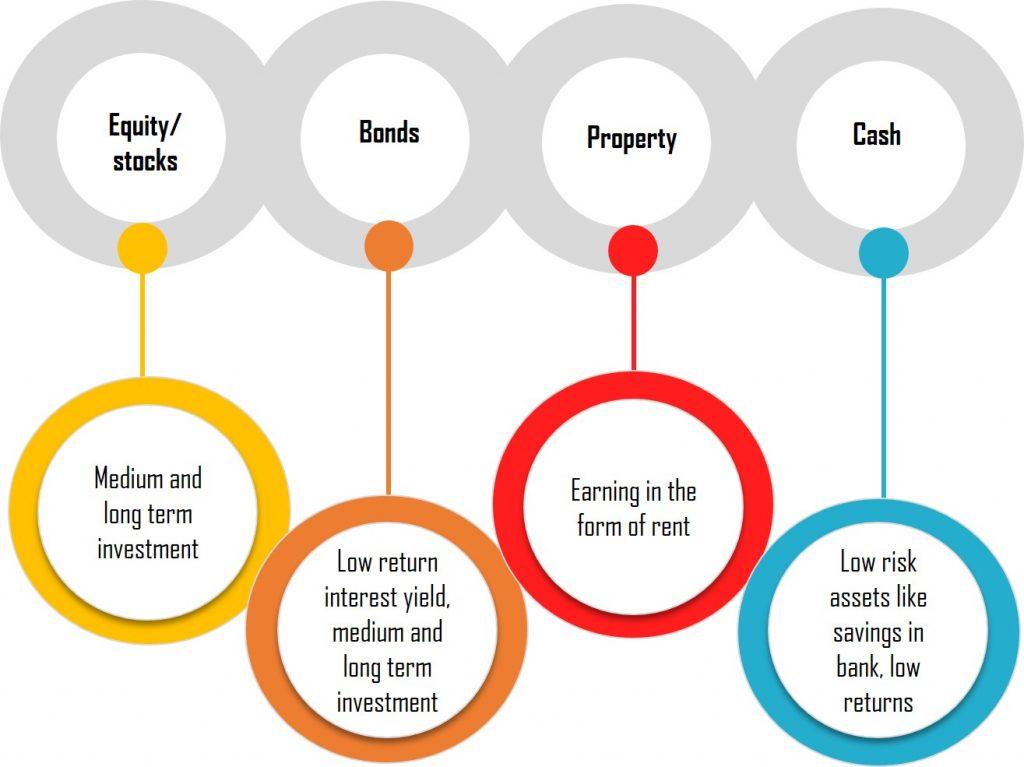 Popular investment instruments
