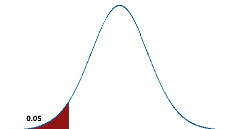 One-tailed left side distribution at 5% significance level