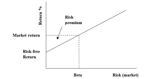 Capital Asset Pricing Method