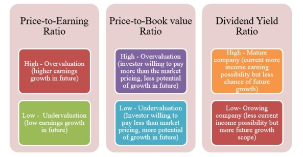 Categorisation of stocks using ratio analysis