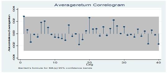 Average return correlogram test