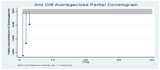 Partial correlogram test at 2nd Diff average closing price