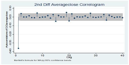 Average closing price at 2nd Diff level correlogram test
