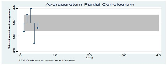 Partial correlogram test of average return of income stocks