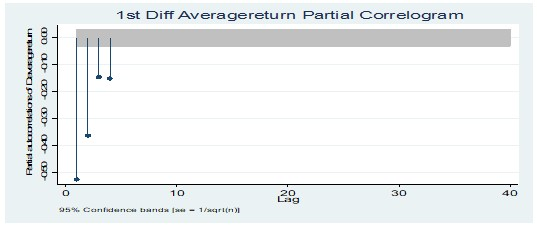 Partial correlogram test at 1st Diff average return