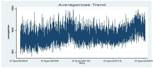 Stationarity test for average closing price for the ARIMA model