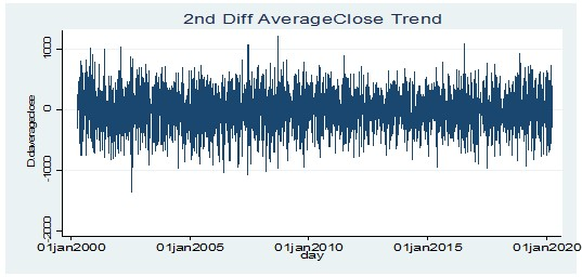 Stationarity test for average closing price at 2nd order difference level for the ARIMA model