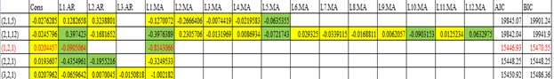 Results of all possible average closing price models using ARIMA