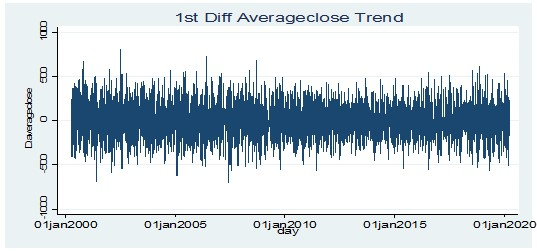 Stationarity test for average closing price at 1st order difference level for the ARIMA model