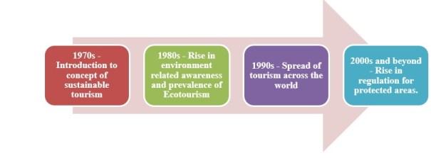 The emergence of ecotourism