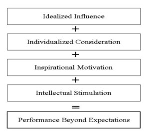 Four I's of transformative leadership