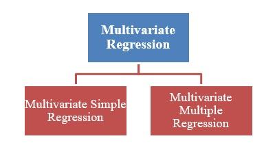Categories of multivariate regression analysis