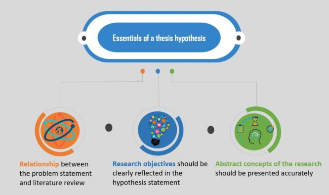 Essentials of a thesis hypothesis