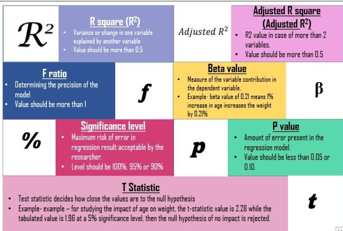 Figure 2: Regression analysis values
