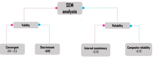 Figure 1: Reliability and validity in SEM analysis