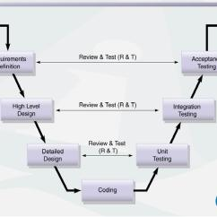 Model In Software Testing V Diagram Wiring For Alternator To Battery The Quotv Quot By Cameron Watson