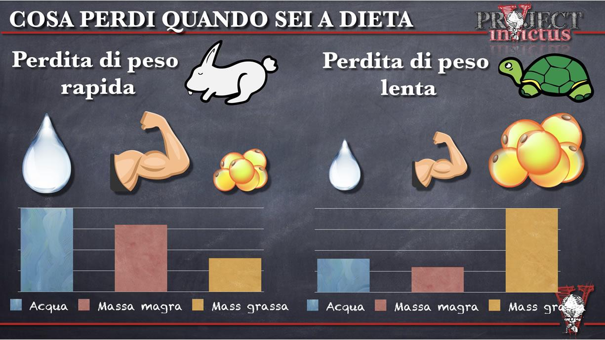 perdita di peso rapida o lenta