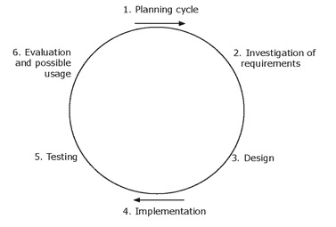 5. Waterval versus Agile (cyclisch) project management