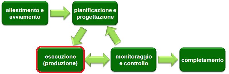 La fase di Esecuzione del Project Management