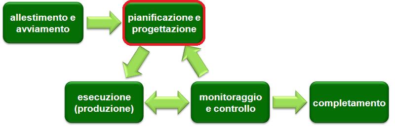 La fase di Pianificazione del Project Management