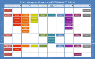 Processi del Project Management PMBOK 5th