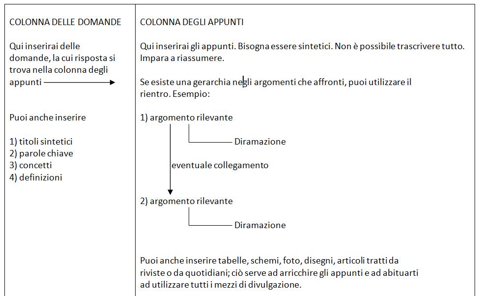 Modello per Prendere appunti su Word - Metodo Cornell 2