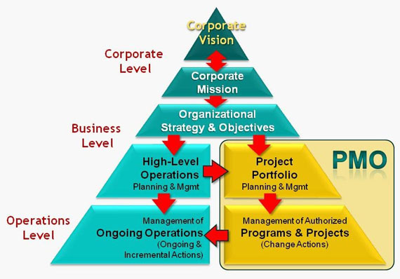 Piramide dei concetti Project, Program e Portfolio Management (le 3P)