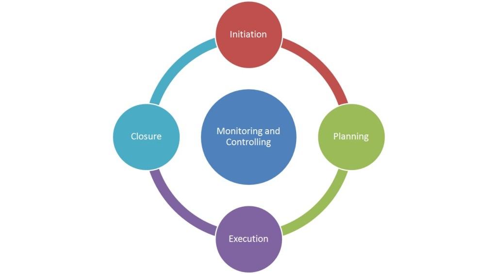 Cicli di processi di project management - Processi di project management
