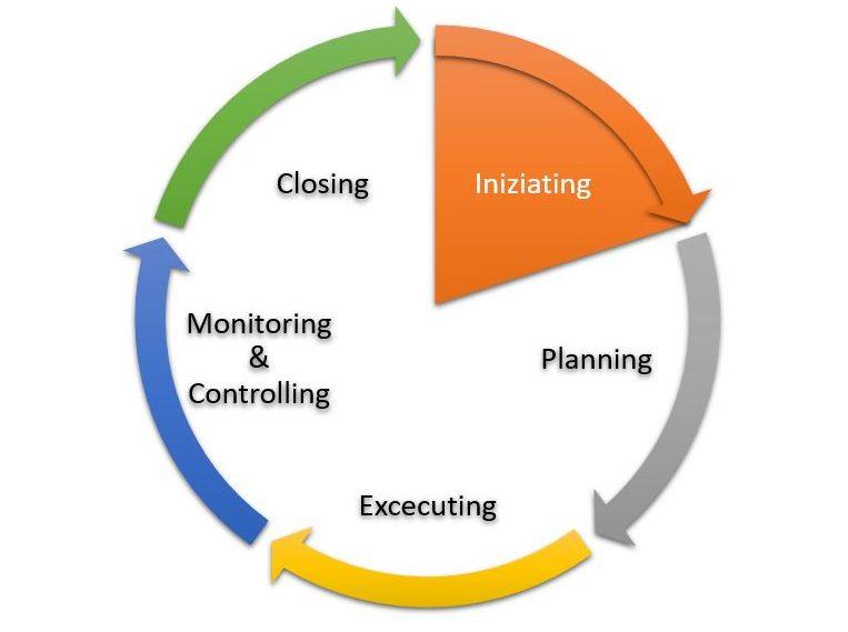 Gruppo di processi di Avvio del Project Management